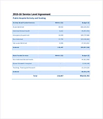 Service Level Agreement Template And Points To Understand