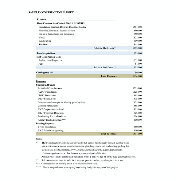 Construction Budget Template