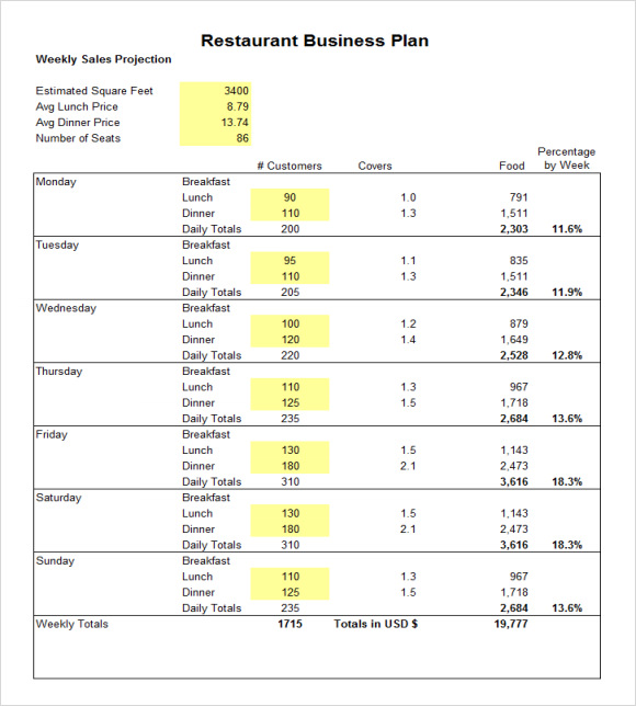 Lovely Restaurant Business Plan Budget