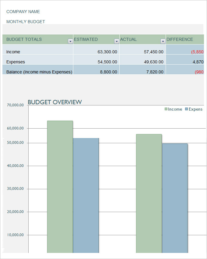 Sales Business Marketing Budget Template