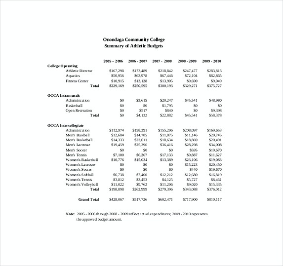 college athletic budget template
