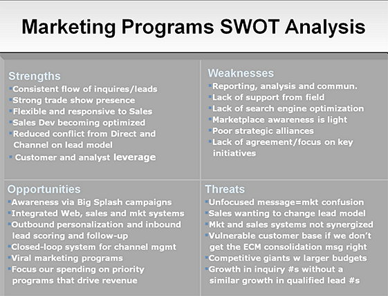 Marketing Programs SWOT Analysis