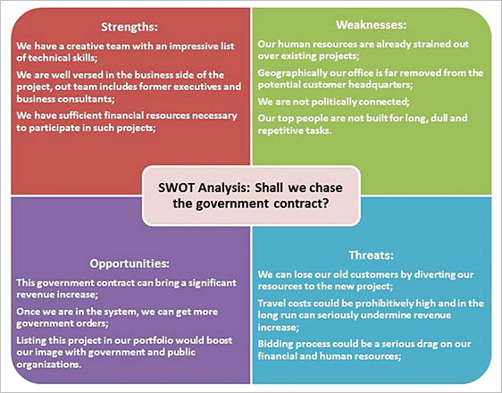 Marketing SWOT Analysis Workshop Printable