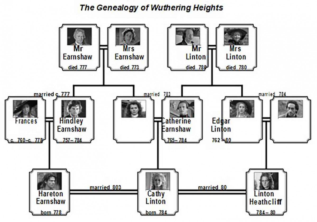 Genealogy Wuthering Heights Family Tree