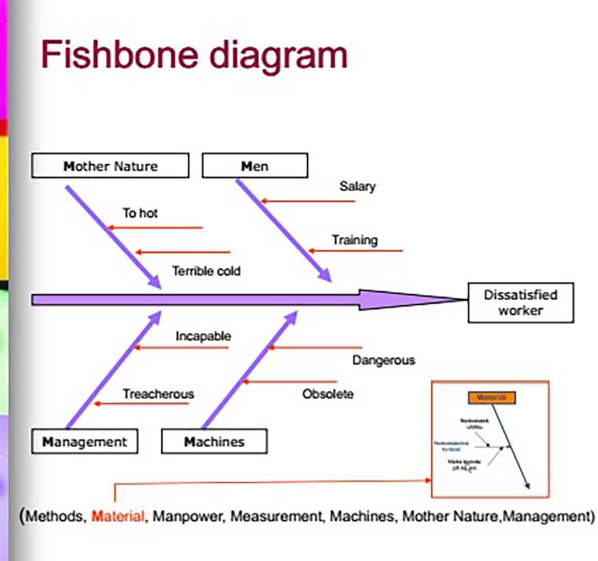 Ishikawa Fishbone Diagram